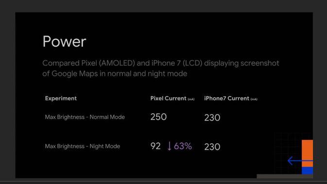 Penggunaan baterai lebih hemat saat menerapkan dark mode (Foto: Phone Arena)