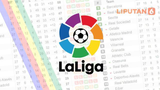 Hasil La Liga Spanyol Tadi Malam Real Madrid Juara Barcelona Merana Bola Liputan6 Com