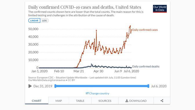 Kasus harian Virus Corona (COVID-19) meroket, tetapi angka kematian tampak rendah. Dok: Our World in Data