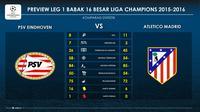 Perbandingan catatan statistik PSV Eindhoven dan Atletico Madrid sepanjang Liga Champions 2015-2016. Kedua tim akan bertemu pada Babak 16 Besar Liga Champions. (LabBola)