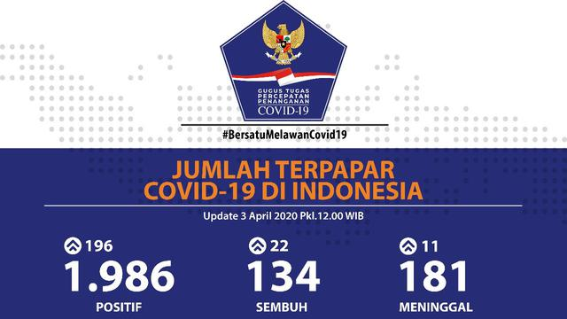Tidak Ada Penambahan Kasus Sembuh Dan Kematian Karena Corona Di Jakarta Per 3 April Health Liputan6 Com