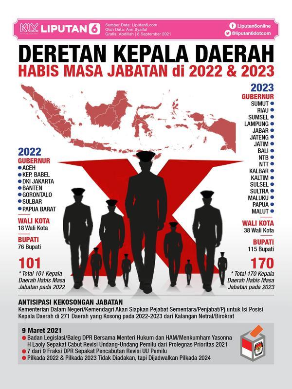 Infografis Deretan Kepala Daerah Habis Masa Jabatan di 2022 dan 2023. (Liputan6.com/Abdillah)