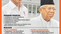 Infografis Setahun Jokowi-Ma'ruf Amin, Prioritas Vs Realisasi. (Liputan6.com/Abdillah)