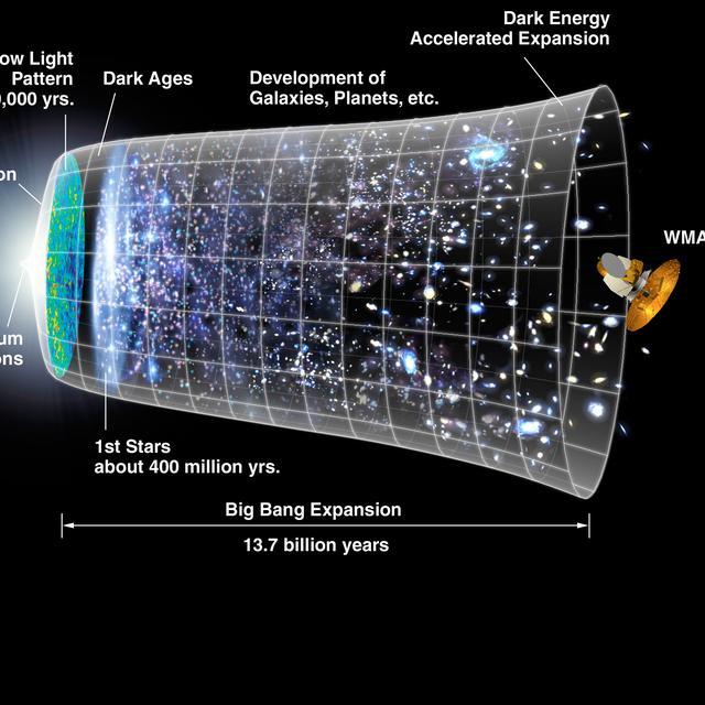 024015800 1425014884 universe timeline - Teori Sains yang Dikoreksi oleh Teori Sains Lainnya Apa Saja