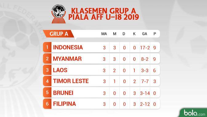 Klasemen Grup A AFF U-18 (Bola.com/Adreanus Titus/Faris Kholid)