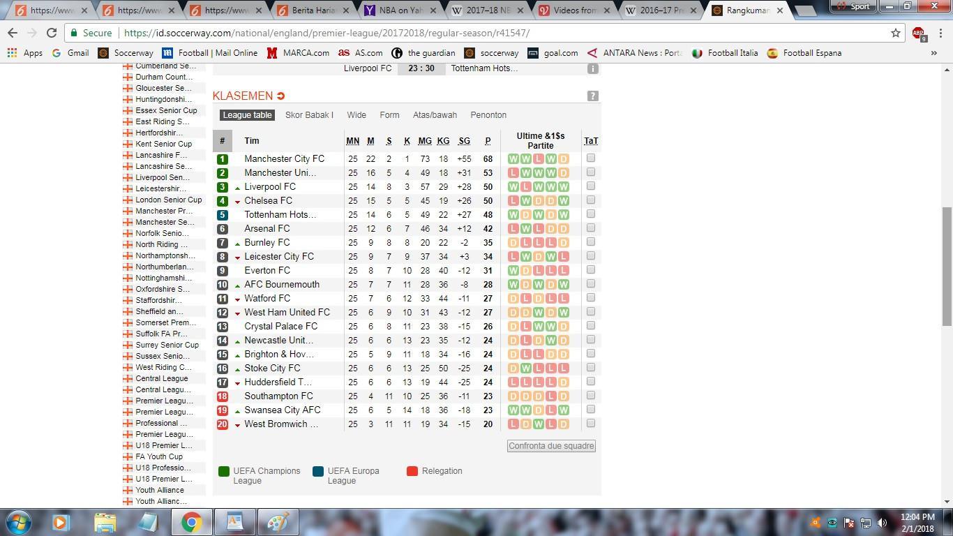 Klasemen Liga Inggris. (Soccerway)
