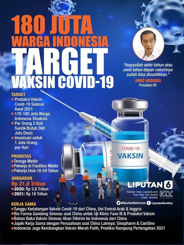 Infografis 180 Juta Warga Indonesia Target Vaksin Covid-19. (Liputan6.com/Abdillah)