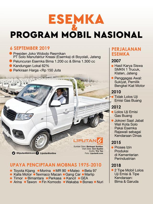 Headline Esemka Bima Diluncurkan Apa Kabar Program Mobil