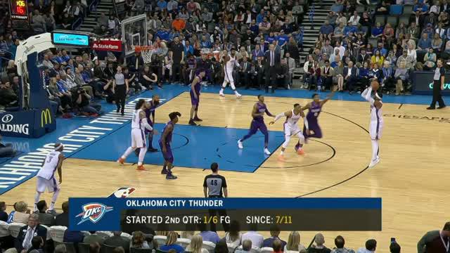 Berita video game recap NBA 2017-2018 antara Oklahoma City Thunder melawan Phoenix Suns dengan skor 115-87.