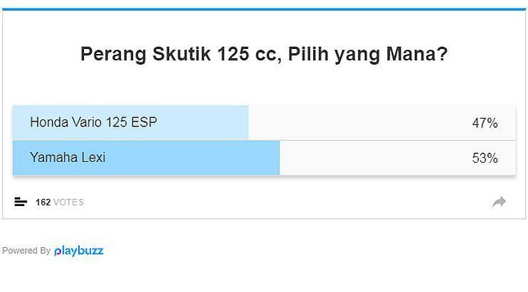 Hasil polling Honda Vario vs Yamaha Lexi. (Liputan6.com)