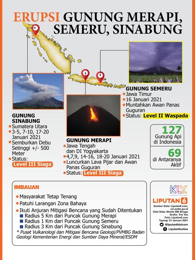 Headline Gunung Merapi Semeru Sinabung Erupsi Bersamaan Fenomena Apa News Liputan6 Com