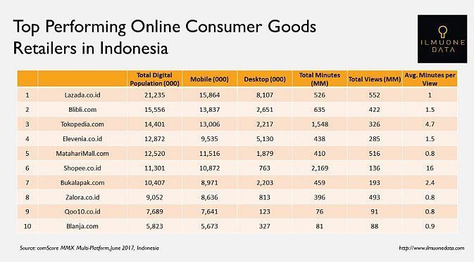 Daftar 10 ritel online terbaik di Indonesia (Foto: Ist)