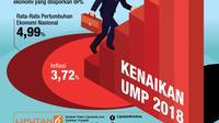 Infografis UMP 2018 Resmi Naik