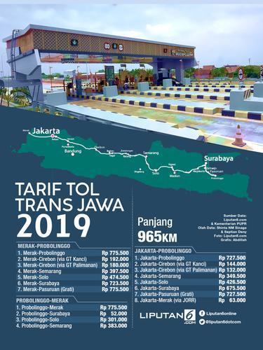 Infografis Tarif Tol Trans Jawa 2019