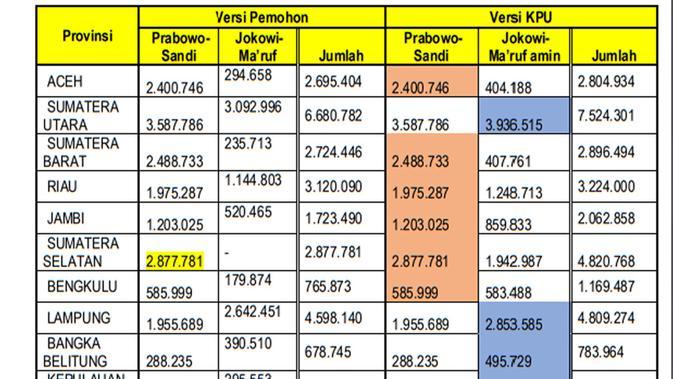 Perbandingan perolehan suara versi Prabowo-Sandi dan KPU