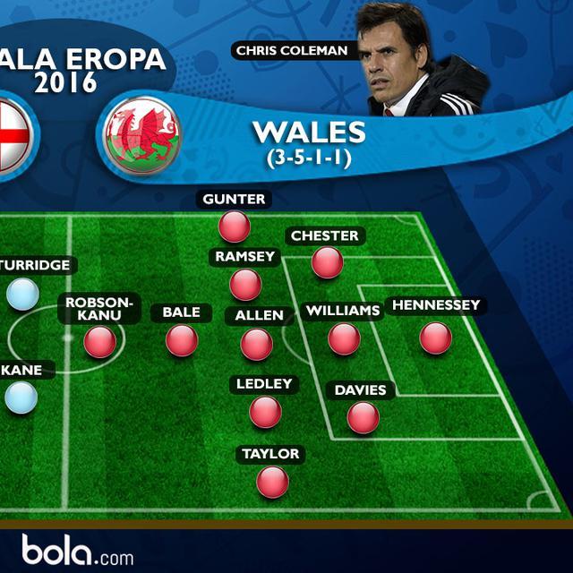 Prediksi Inggris Vs Wales Tarung 2 Raja Britania Raya Dunia Bola Com