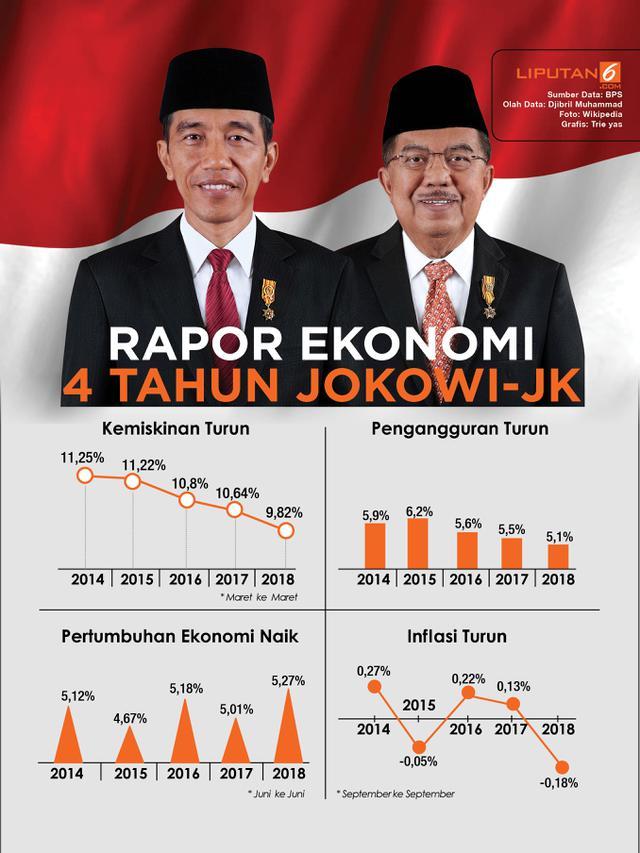 Infografis Rapor Ekonomi 4 Tahun Jokowi-JK