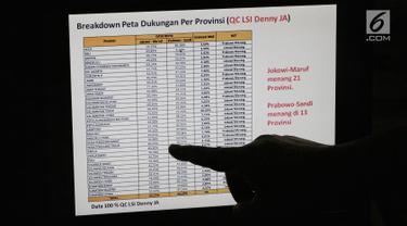LSI Denny JA Beberkan Peta Kemenangan Jokowi-Ma'ruf