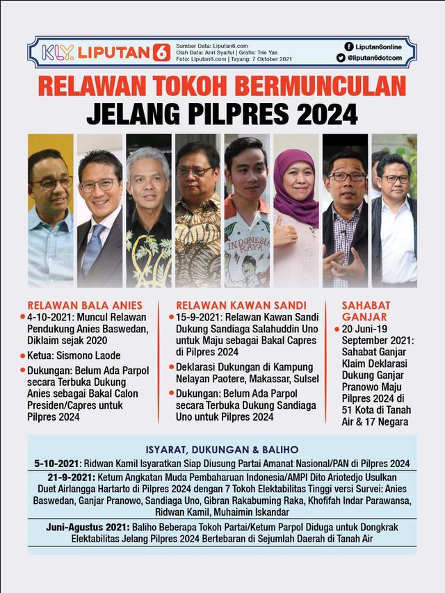 Infografis Relawan Tokoh Bermunculan Jelang Pilpres 2024. (Liputan6.com/Trieyasni)