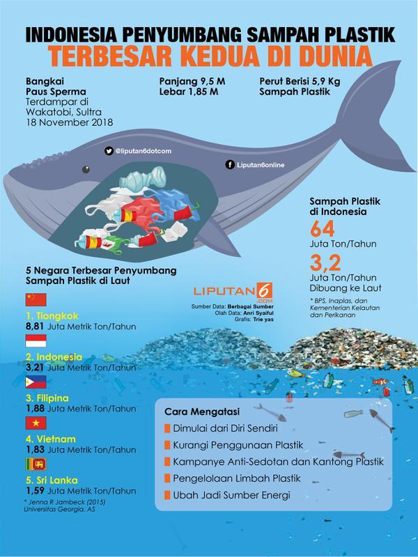 Infografis Indonesia Sumbang Sampah Plastik Terbesar Kedua Sejagat. (Liputan6.com/Triyasni)