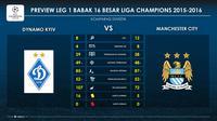 Komparasi statistik Dynamo Kiev dan Manchester City sebelum mereka bertemu pada fase 16 Besar Liga Champions 2015-2016. Dua tim memiliki ciri yang sama, yakni agresif di semua lini, sehingga menjanjikan pertarungan menarik. (LabBola)