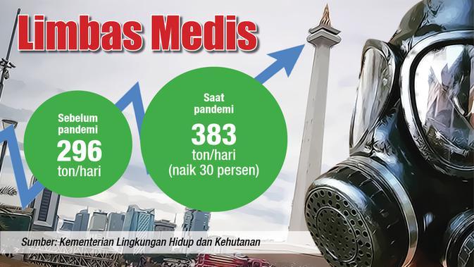 Data limbah medis (Liputan6.com / Abdillah)