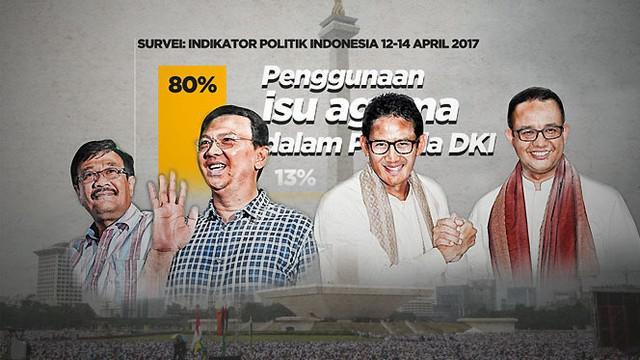 Ternyata mayoritas responden tidak setuju penggunaan isu agama untuk menyerang dan menjatuhkan lawan. Demikian salah satu temuan survei Indikator Politik Indonesia yang digelar 12-14 April dan baru saja dirilis ke publik.