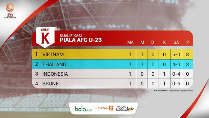 Piala AFC U-23: Klasemen Grup K Matchday 1. (Bola.com/Dody Iryawan)