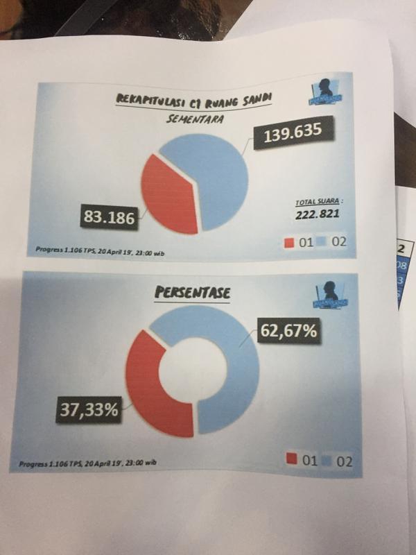 Ruang Sandi, salah satu divisi relawan yang mengaku memiliki data valid angka 62 persen itu. (Liputan6.com/Radityo Priyasmoro)