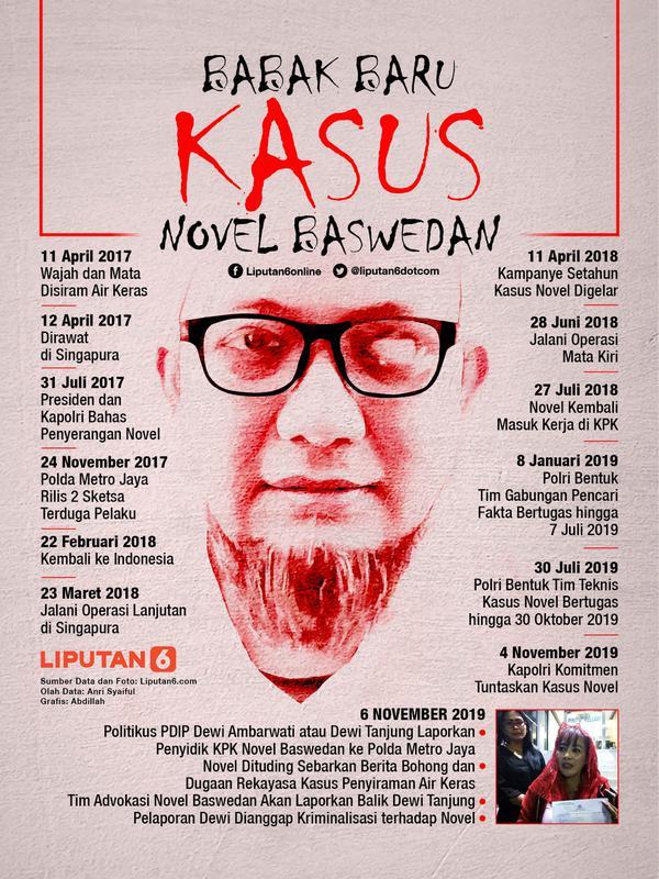 Infografis Babak Baru Kasus Novel Baswedan. (Liputan6.com/Abdillah)