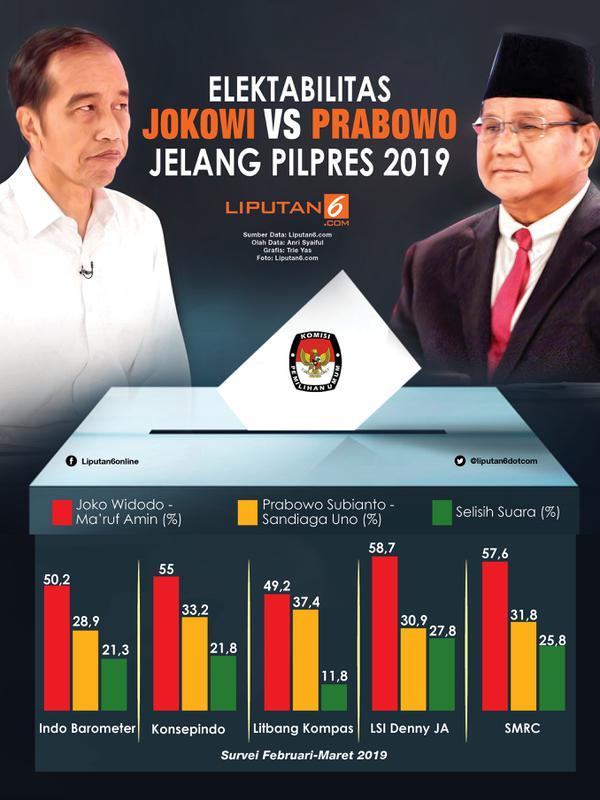 Infografis Elektabilitas Jokowi Vs Prabowo Jelang Pilpres 2019. (Liputan6.com/Triyasni)