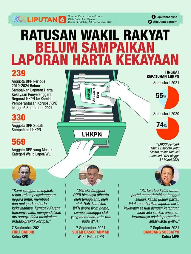 Infografis Ratusan Wakil Rakyat Belum Sampaikan Laporan Harta Kekayaan. (Liputan6.com/Abdillah)