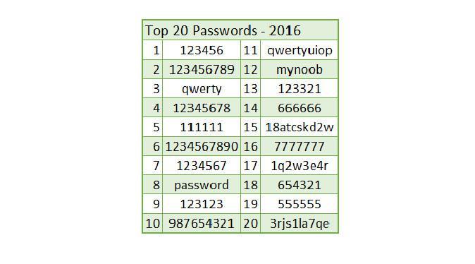 20 kombinasi password paling sederhana dan mudah dicuri (Sumber: MakeUseOf)