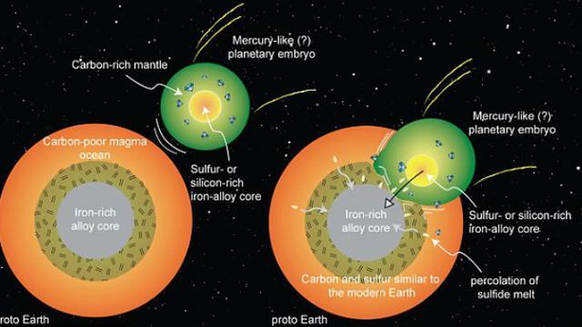 Proses tabrakan planet mirip Merkurius dengan Bumi