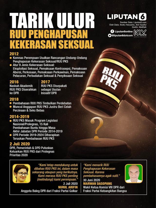 Infografis Tarik Ulur RUU Penghapusan Kekerasan Seksual. (Liputan6.com/Abdillah)