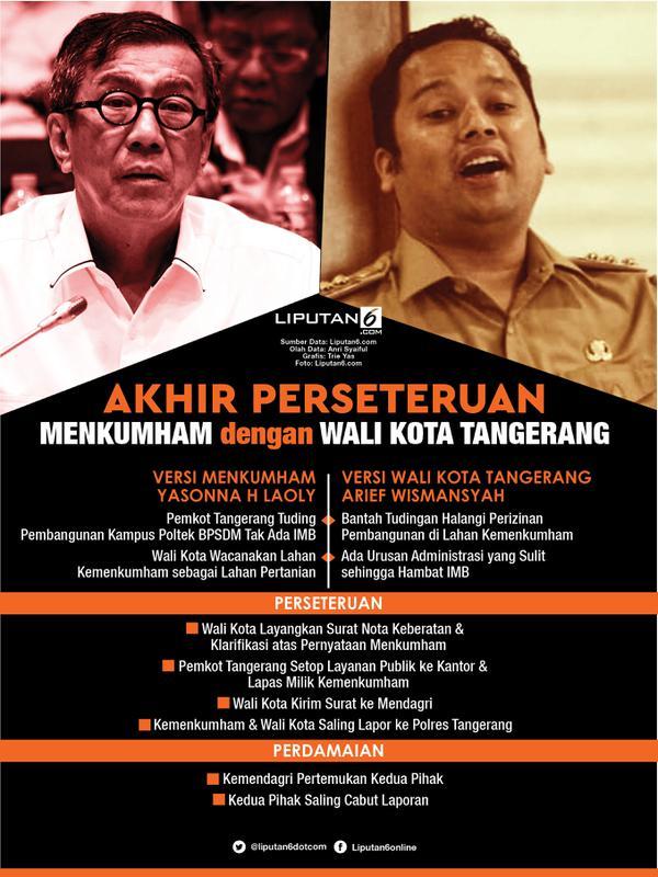 Infografis Akhir Perseteruan Menkumham dengan Wali Kota Tangerang. (Liputan6.com/Triyasni)