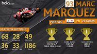 Statistik Marc Marquez (Bola.com/Adreanus Titus)