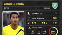Statistik kiper Persela Lamongan, Choirul Huda