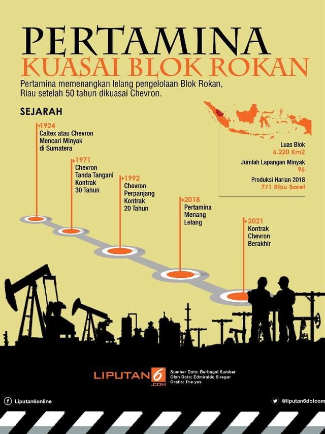 Infografis Blok Rokan