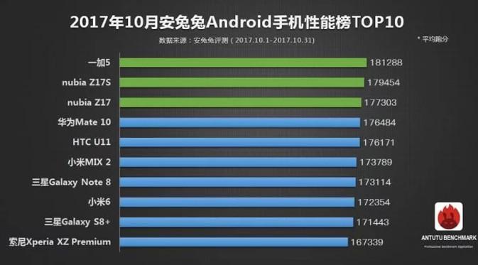 Kategori smartphone Android tercepat. Dok: AnTuTu