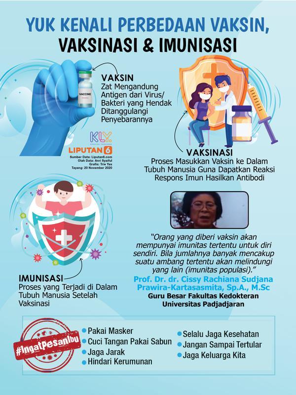 Infografis Yuk Kenali Perbedaan Vaksin, Vaksinasi dan Imunisasi Cegah Covid-19. (Liputan6.com/Trieyasni)