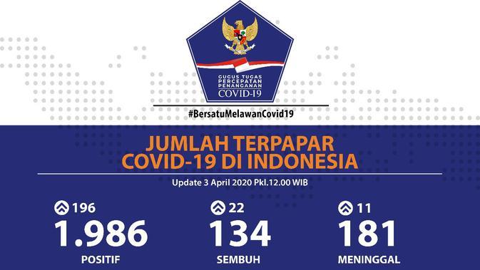 Update Data Penanganan Covid 19 Kabupaten Bone Jumat 3 April 2020 Pukul 20 30 Wita Website Resmi Pemerintah Kabupaten Bone