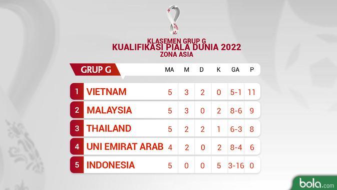 Klasemen Kualifikasi Piala Dunia 2020 - Grup G (Bola.com/Adreanus Titus)