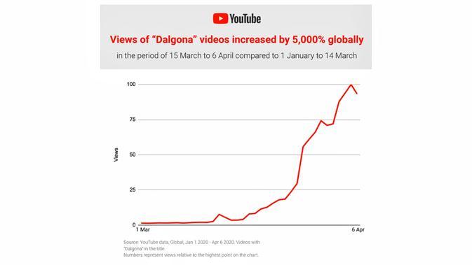Tren pencarian dalgona di YouTube. Kredit: Google