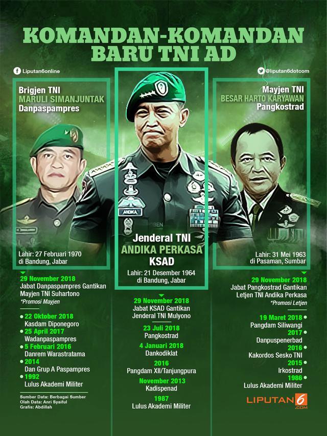 Infografis Komandan-Komandan Baru TNI AD