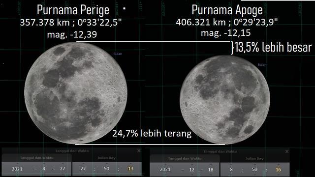 Purnama Perige 27 April 2021. Sumber: Stellarium PC 0.20.4 via LAPAN.go.id