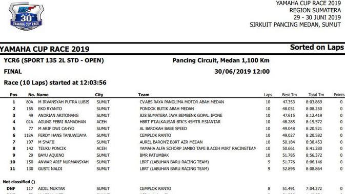 Hasil Yamaha Cup Race 2019