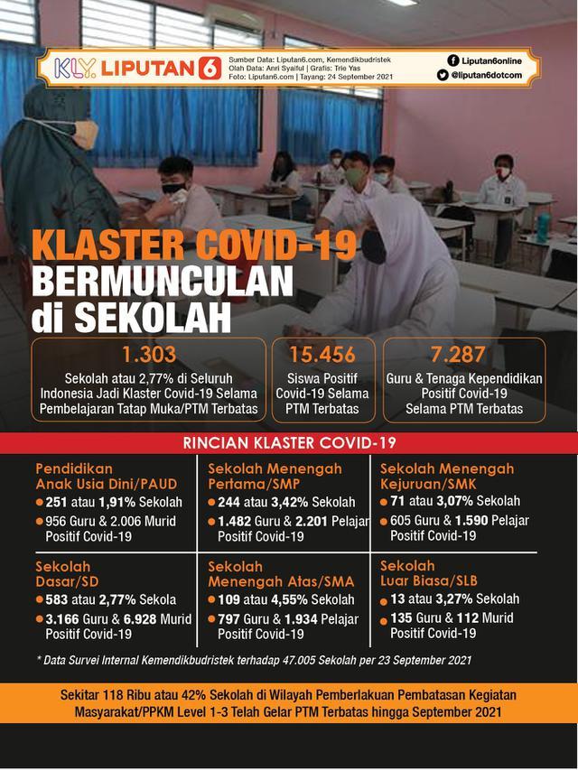 Infografis Klaster Covid-19 Bermunculan di Sekolah Selama PTM Terbatas. (Liputan6.com/Trieyasni)