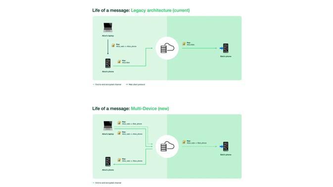 Cara kerja WhatsApp multi-perangkat di versi Beta (Foto: WhatsApp)