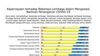Hasil survei LSI.